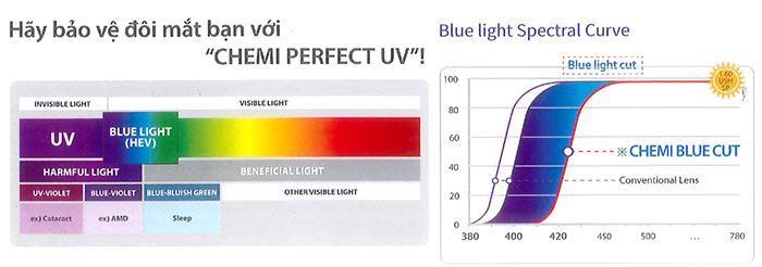 Tròng Kính ChemiLens Perfect UV 1.60 SP U6
